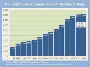 FarmersMarketDirectoryListing