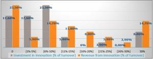 Figure1_Share of turnover dedicated to inovation